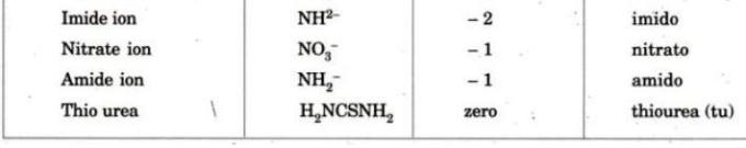 1e Name and charge of Ligands