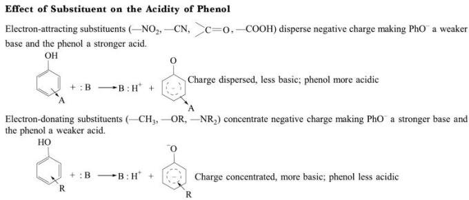 1f Effect of Substituent on the Acidity of Phenol