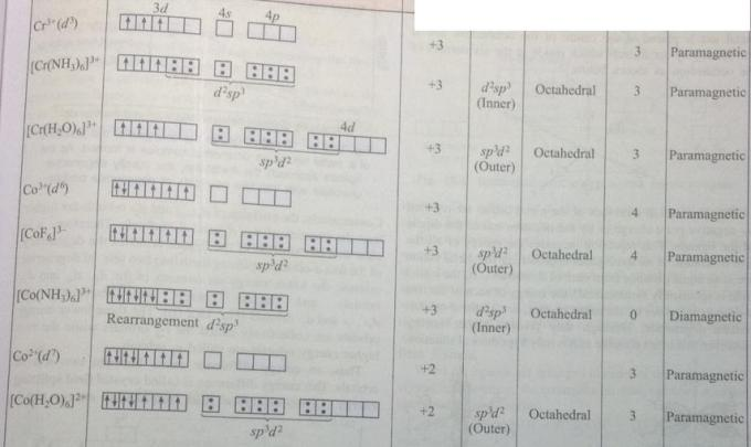 1f electronic configuration various complexes