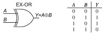 1f ex-OR gate symbol, logic truth table