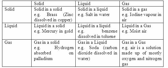 2.1b Ans Solutions CBSE Chemistry Chapter 2