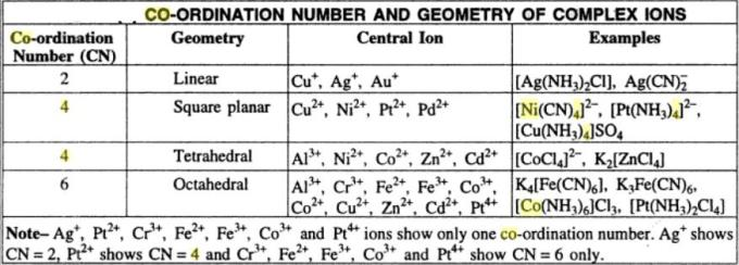 2 Co-ordination number and geometry of complexes