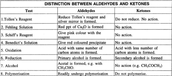 2 Distinction between Aldehydes and ketones