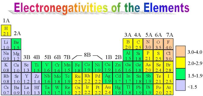 2 Electronegativity highlighted with colour contrast