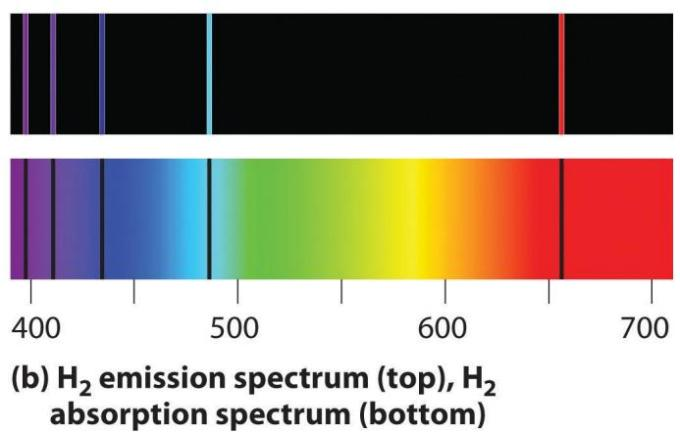 2 emission and absorption spectra