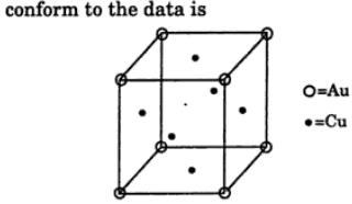 2 Gold crystallizes cubic lattice adopting