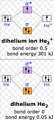 2 Molecular Orbital diagram of He2 and ion