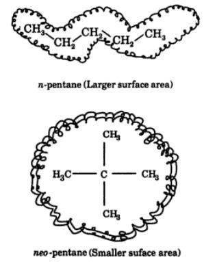 2 n-pentane and neo pentane hv same molecular mass