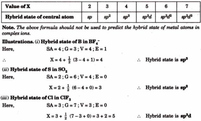 2 Predicting the hybrid state of the atom