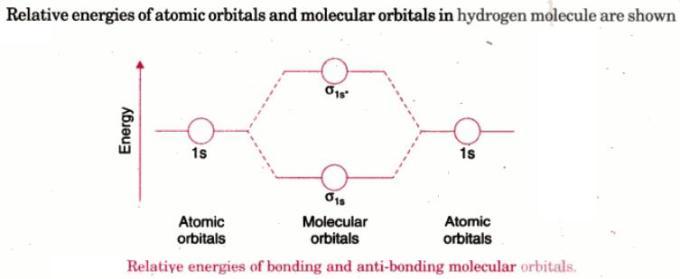 2 Relative energies of atomic orbitals