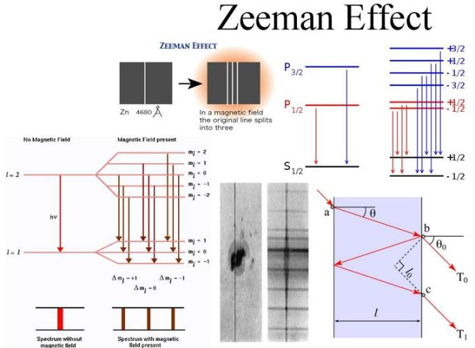 2 zeeman effect