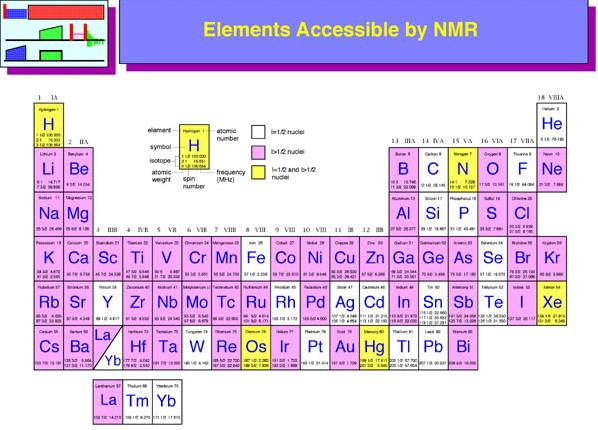 20a Periodic Table elements accessible by NMR