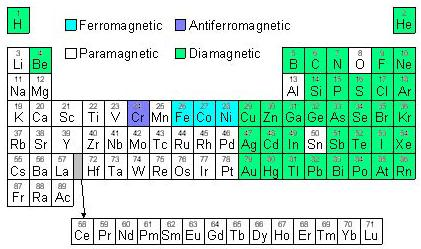 21a Periodic Table Ferromagnetic Paramagnetic Diamagnetic