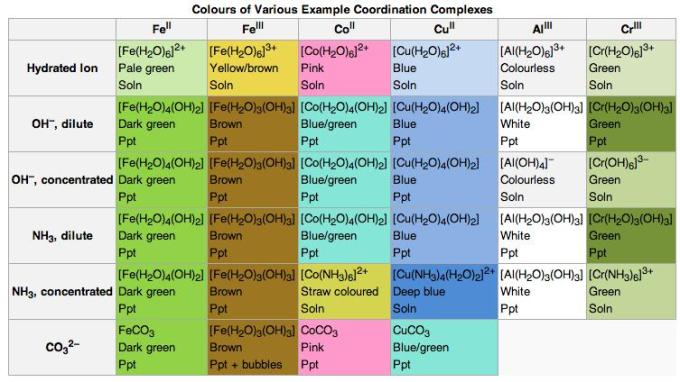 22a Colors of Coordination complexes