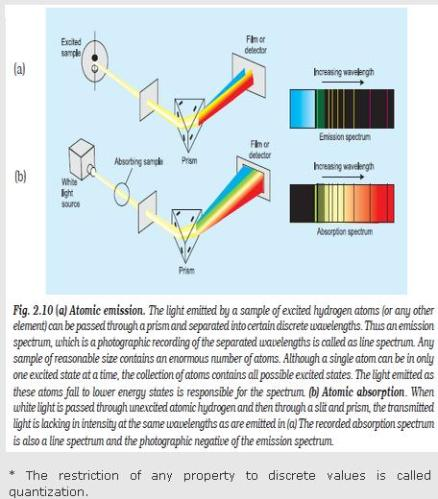 23b Fig 2.10 Atomic emission