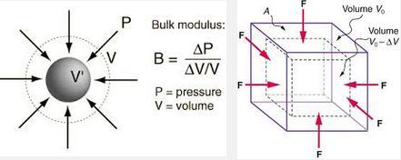 2a Bulk modulus