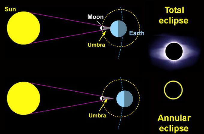 2l Solar eclipse