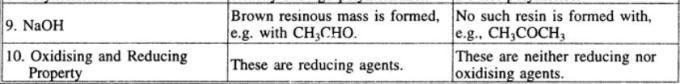 3 Distinction between Aldehydes and ketones