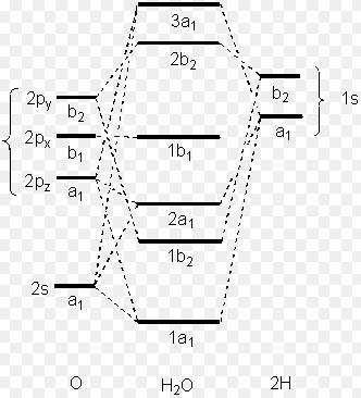 3 Molecular Orbital Diagram of H2O
