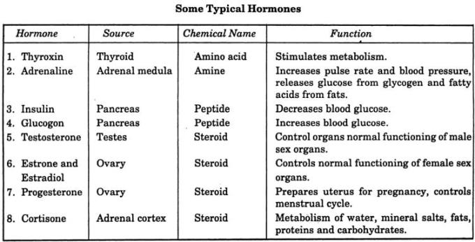 3 Some Typical types of Hormones