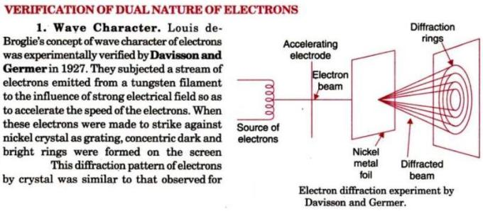 3 Verification of wave character of electrons
