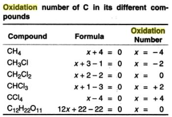 30i Oxidation Reduction