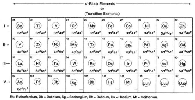 31a d block elements electron configuration