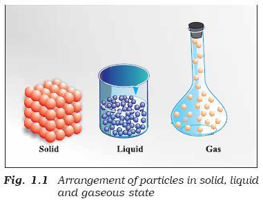 31a Fig 1.1 Arrangement of Particles