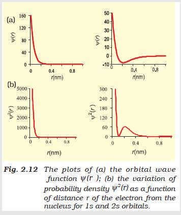 31a Fig 2.12 The plots