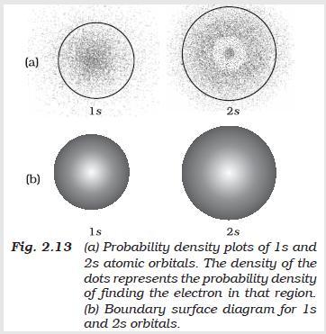 31a Fig 2.13 probability density plots