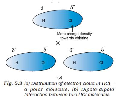 31a Fig 5.2 Distribution of electron cloud