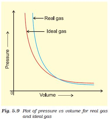 Ideal Gas Behaviour Conditions