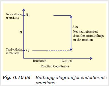 31a Fig 6.10 Enthalpy