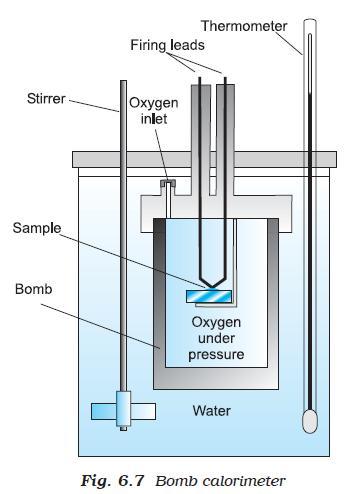 31a Fig 6.7 Bomb Caloriemeter
