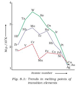 31a Fig 8.1 trends in melting points