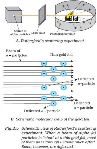 31a Rutherford scattering experiment