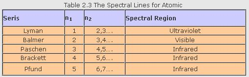 31a Table 2.3 The spectral lines for Atomic