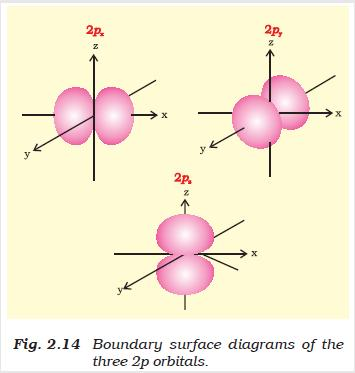 31b Fig 2.14 Boundary surface diagrams