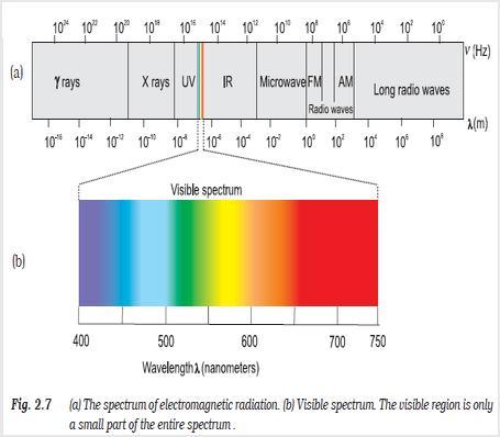 31b Fig 2.7 spectrum
