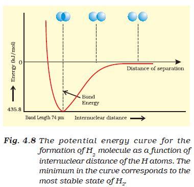 31b Fig 4.8 the PE curve