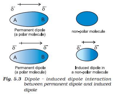 31b Fig 5.3 Dipole