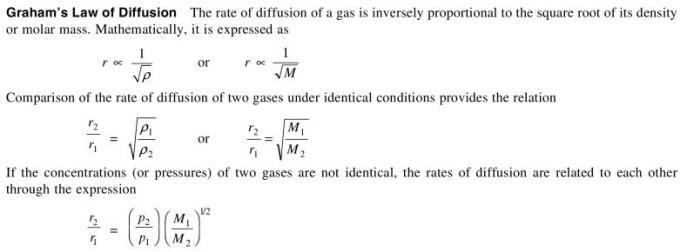 grahams law of diffusion formula