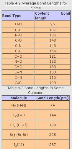31b Table 4.2 Average Bond length