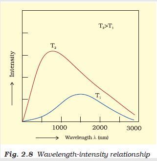 31c Fig 2.8 wavelength intensity