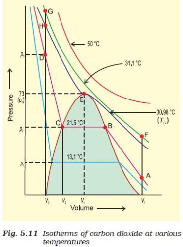 31c Fig 5.11 Isotherms