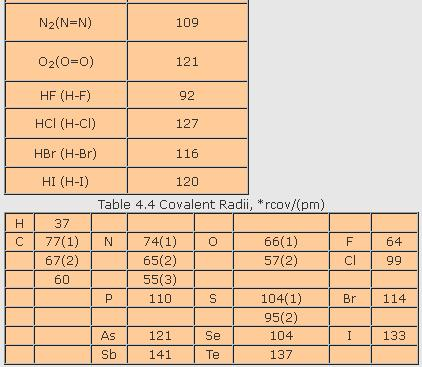 31c Table 4.4