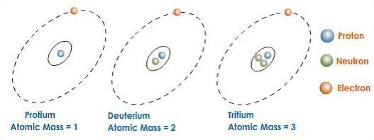31d Protium Deuterium Tritium