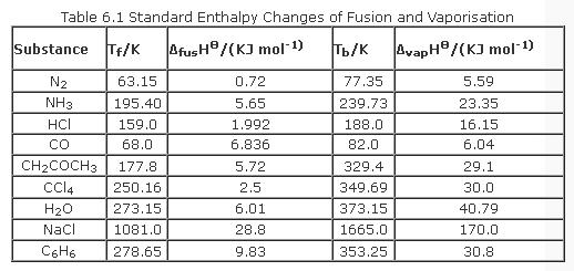 31d-table-6-1 Standard Enthalpy Of Formation Example on calculating heat of formation, standard heat of reaction formula, delta h formation, standard heat of combustion table, standard molar enthalpies of formation list,