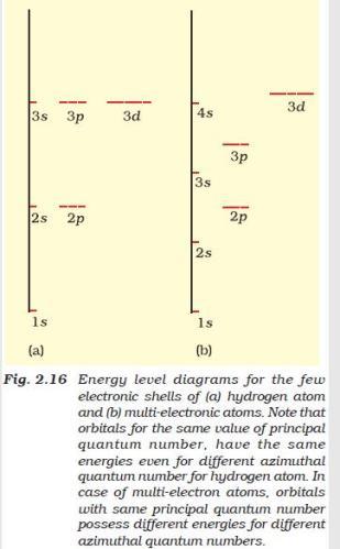 31e Fig 2.16 Energy level diagrams