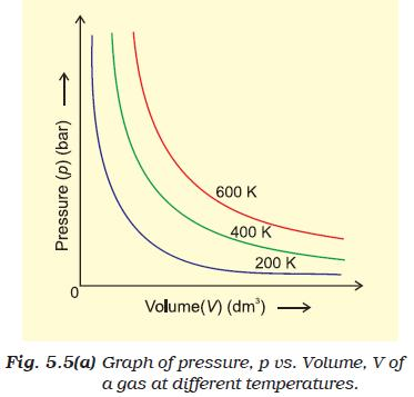 31e Fig 5.5 Graph of Pressure